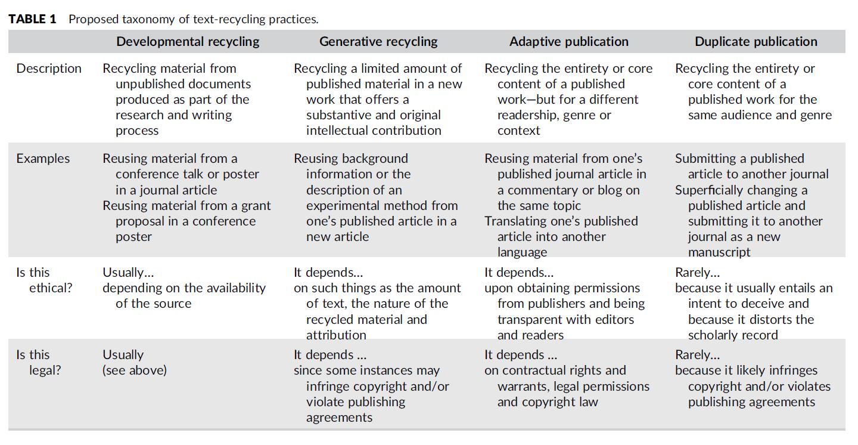 Taxonomía de texto o contenido reciclado