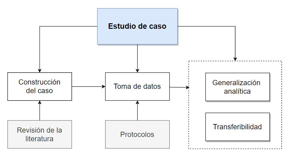 Componentes y funciones de los estudios de caso